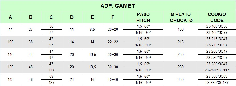tabla-adp-gamet